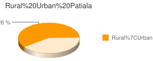 Patiala census population